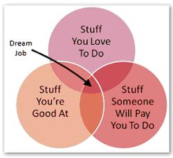 Choosing Your Dream Career