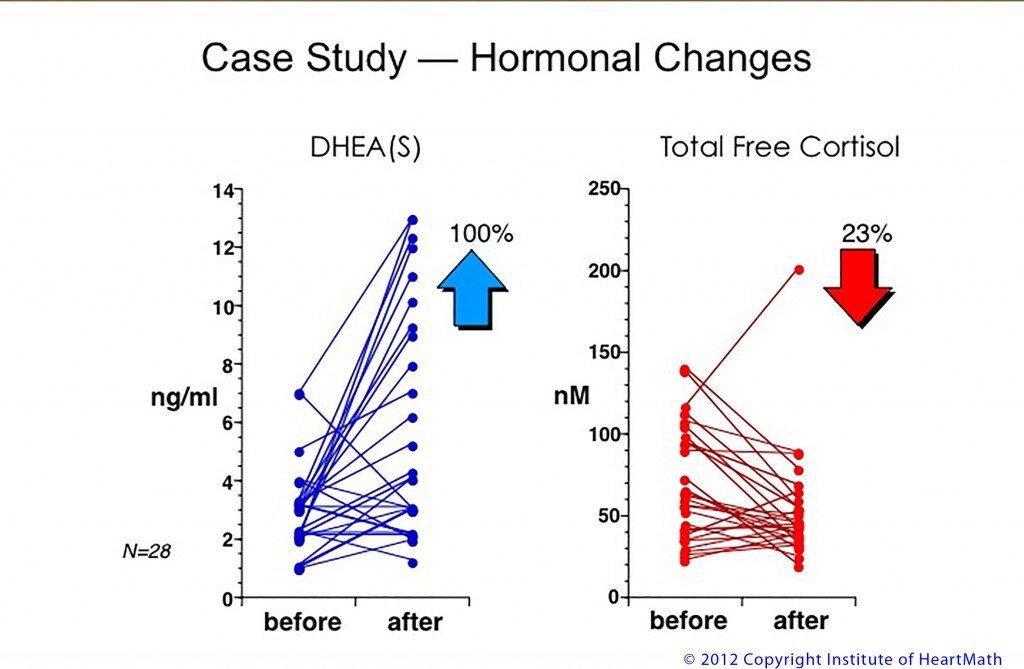 Case study Hormonal change hr