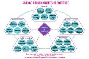 science backed benefits of gratitude